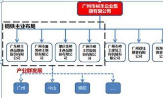 广州市裕丰企业集团有限公司