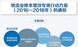 国务院印发《物流业降本增效专项行动方案(2016-2018年)》