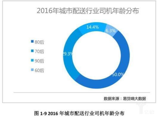 2016年城市配送行业司机年龄分布
