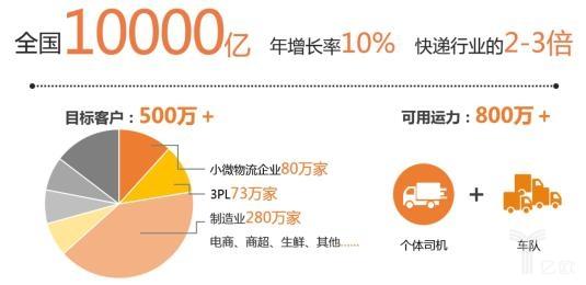 2016年中国城市货运市场规模
