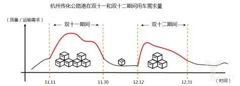 2016年杭州传化公路港双十一和双十二期间货运需求量