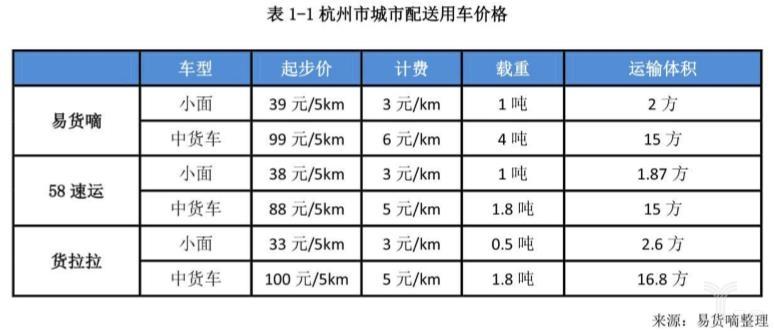 杭州市城市配送用车价格
